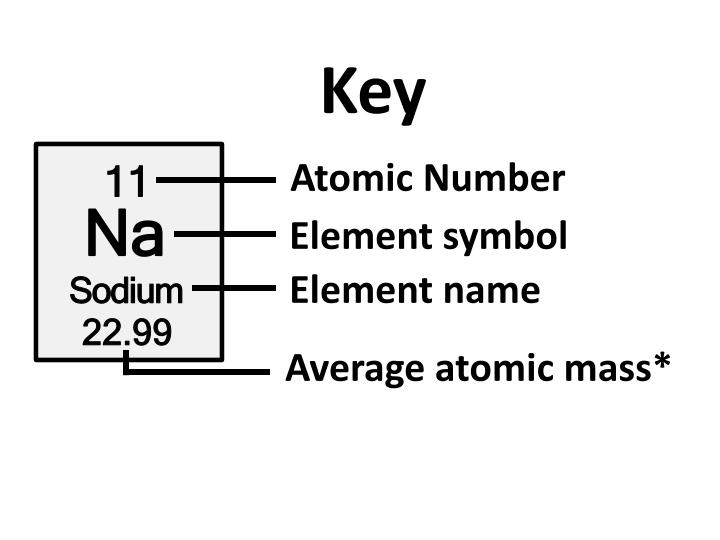 Ppt Atomic Structure Powerpoint Presentation Id2464737