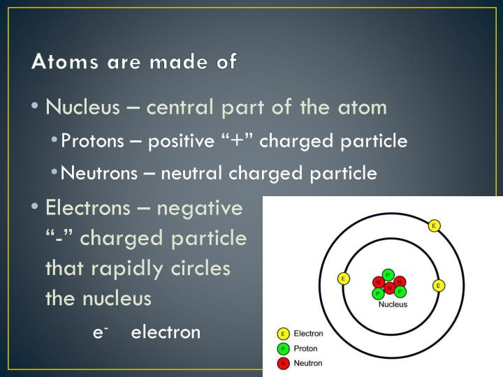 Atoms are made of