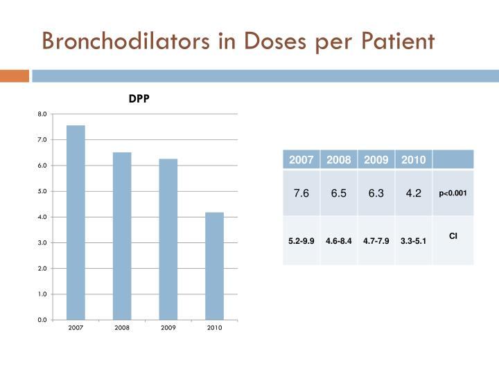 Bronchodilators in Doses per Patient