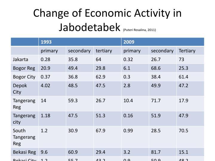 Change of Economic Activity in Jabodetabek