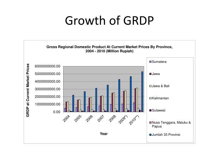 Growth of GRDP