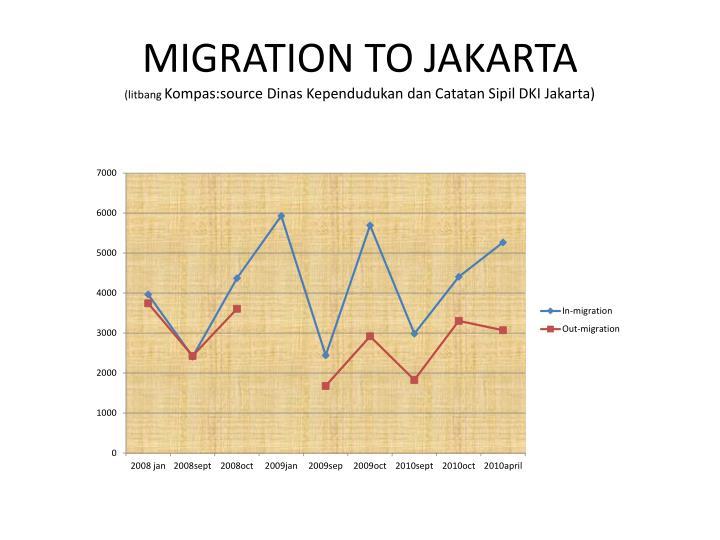 MIGRATION TO JAKARTA