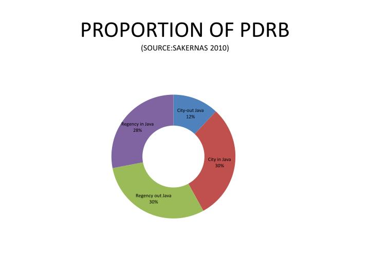 PROPORTION OF PDRB