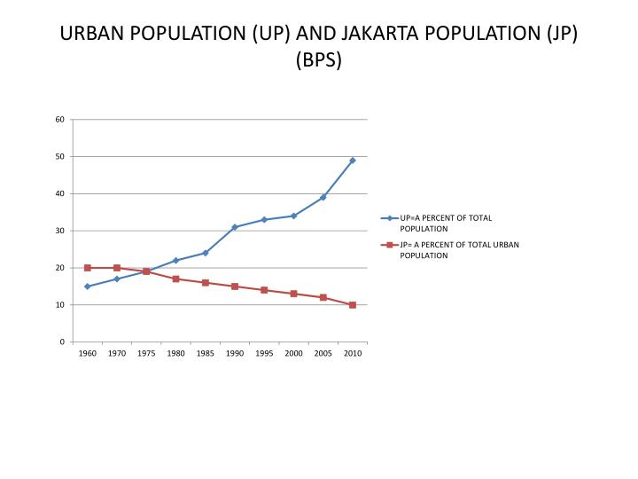 URBAN POPULATION (UP) AND JAKARTA POPULATION (JP) (BPS)
