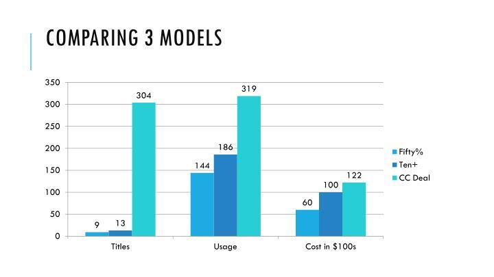 Comparing 3 Models