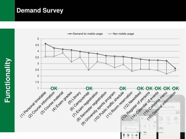 Demand Survey