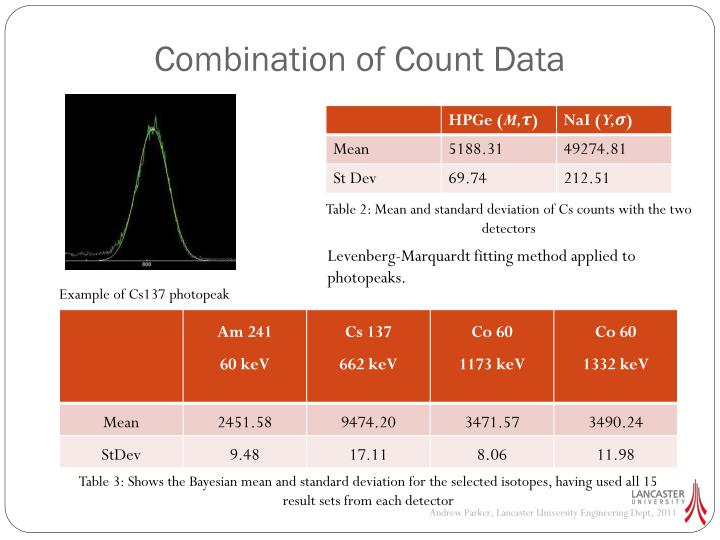 Combination of Count Data