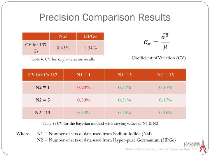 Precision Comparison Results