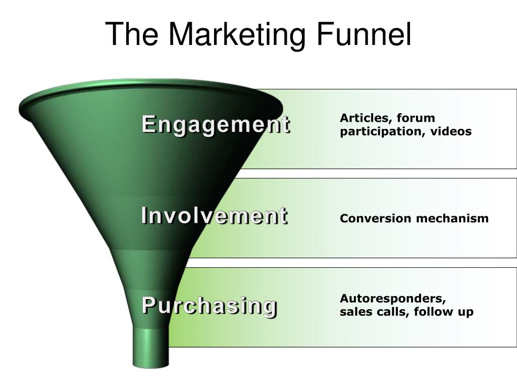 Ppt The Marketing Funnel Powerpoint Presentation Free Download Id 2466513