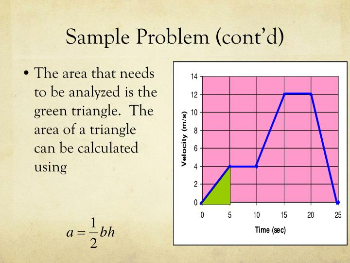 The area that needs to be analyzed is the green triangle.  The area of a triangle can be calculated using