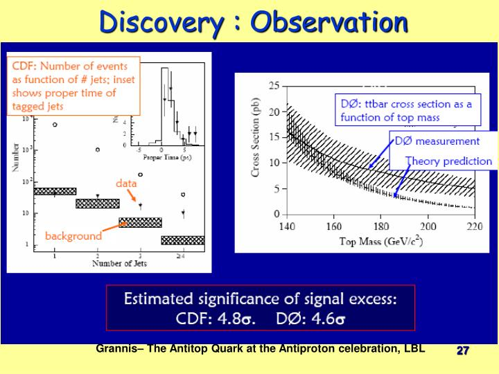 Discovery : Observation