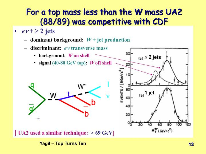 For a top mass less than the W mass UA2 (88/89) was competitive with CDF