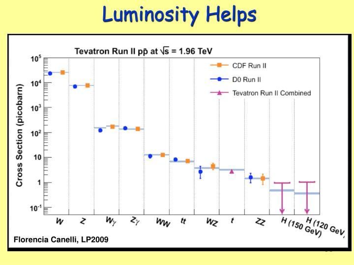 Luminosity Helps