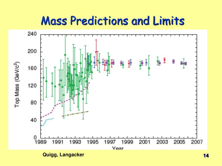Mass Predictions and Limits