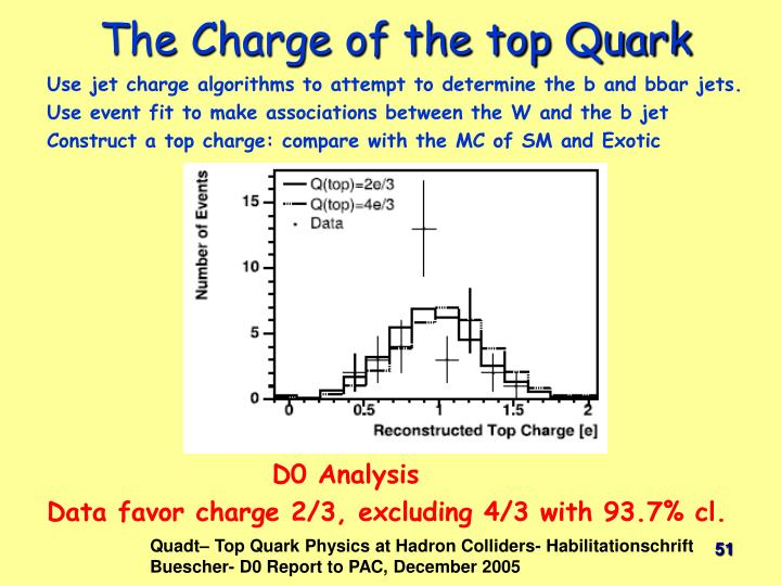 The Charge of the top Quark