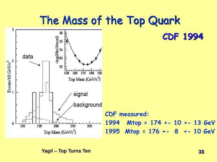 The Mass of the Top Quark
