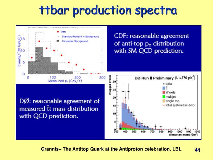 ttbar production spectra