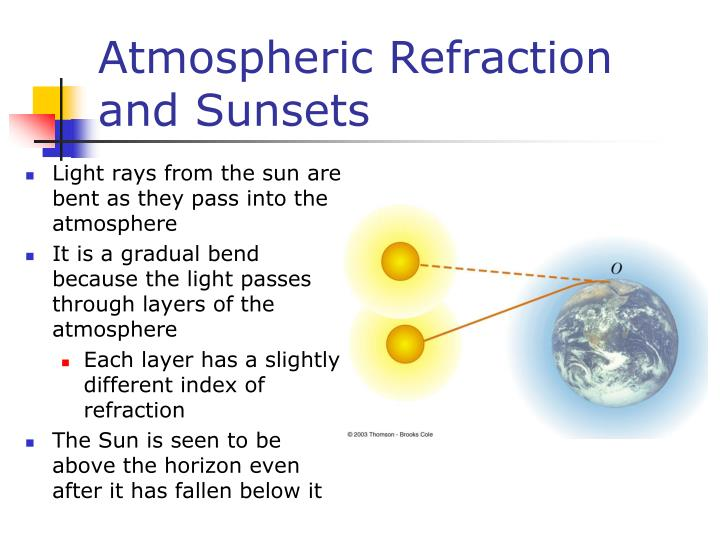 Atmospheric Refraction and Sunsets