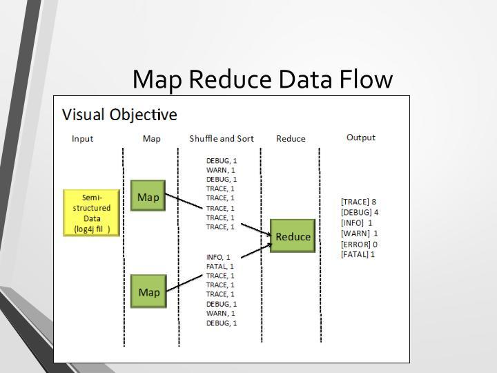 Map Reduce Data Flow