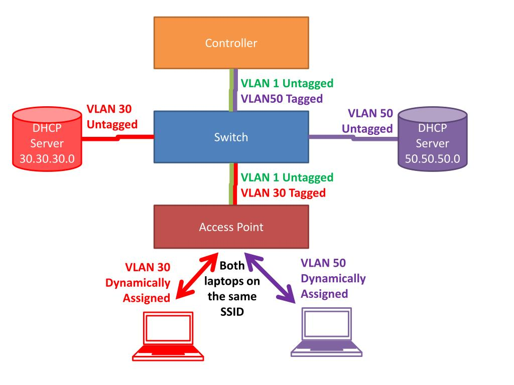 PPT - Extended VLAN PowerPoint Presentation - ID:2468338
