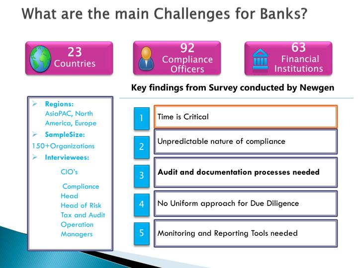 What are the main Challenges for Banks?