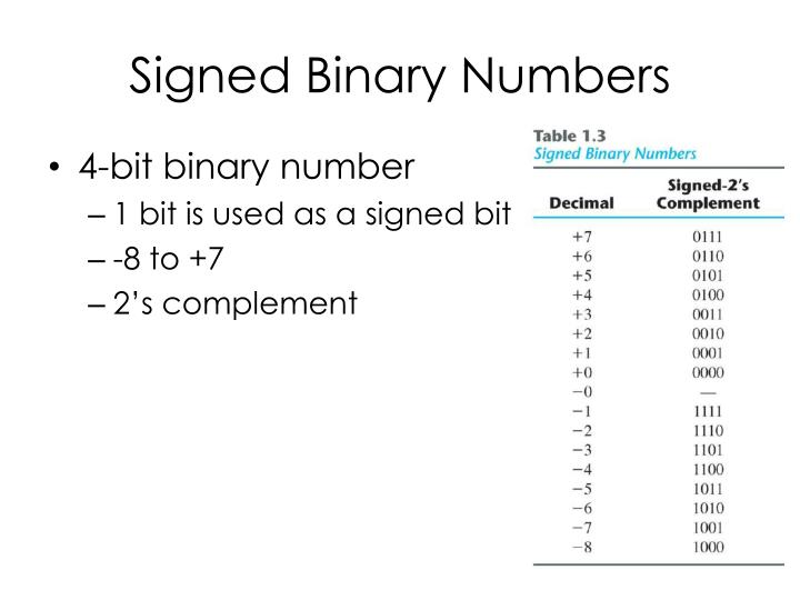 Signed Binary Numbers