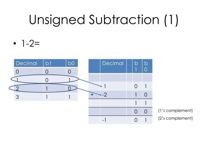 Unsigned Subtraction (1)