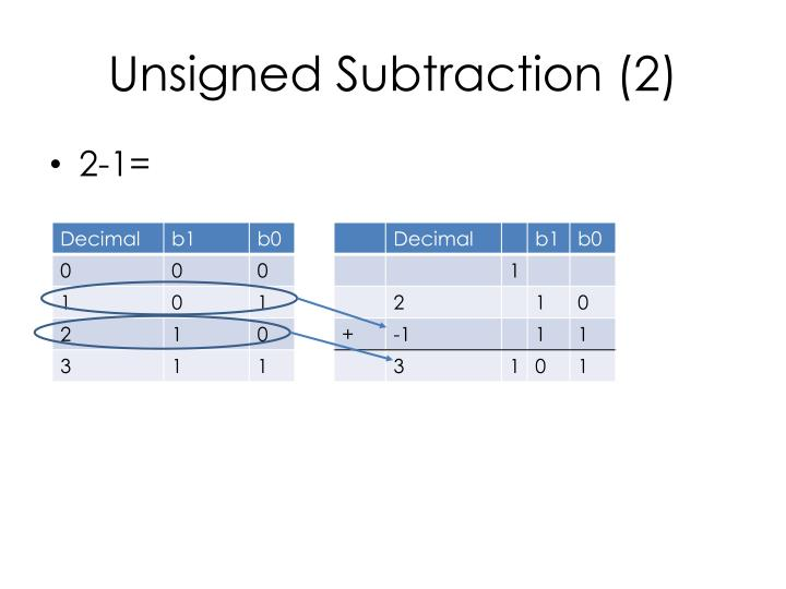 Unsigned Subtraction (2)