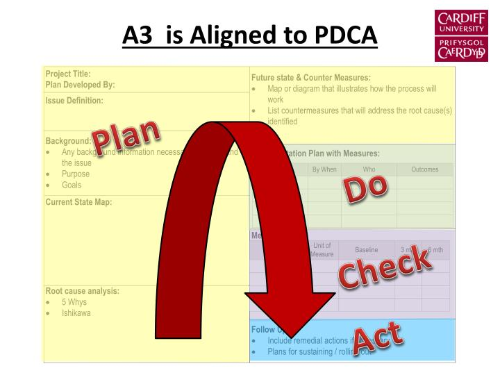 A3  is Aligned to PDCA