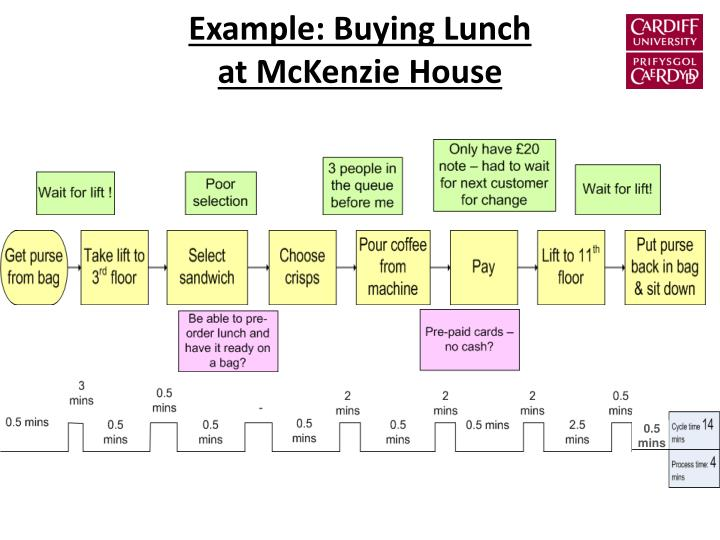 Example: Buying Lunch