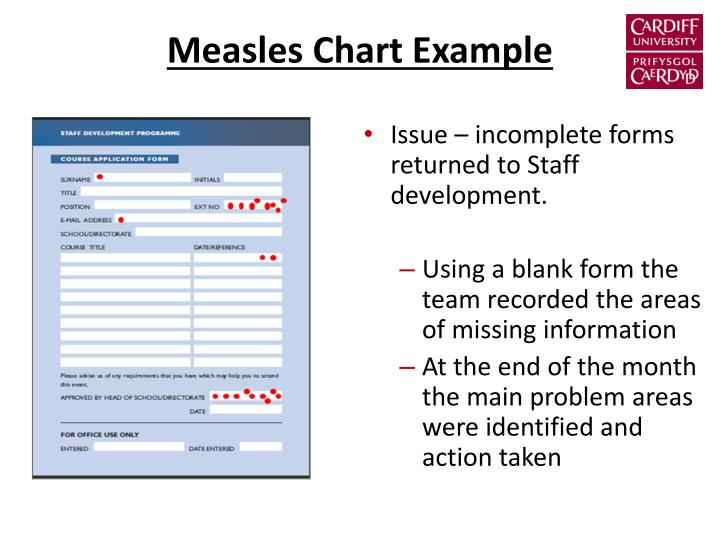 Measles Chart Example