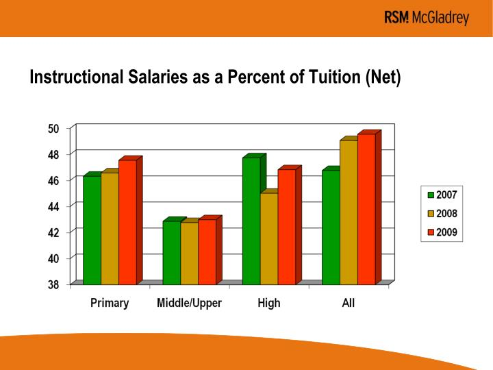 Instructional Salaries as a Percent of Tuition (Net)
