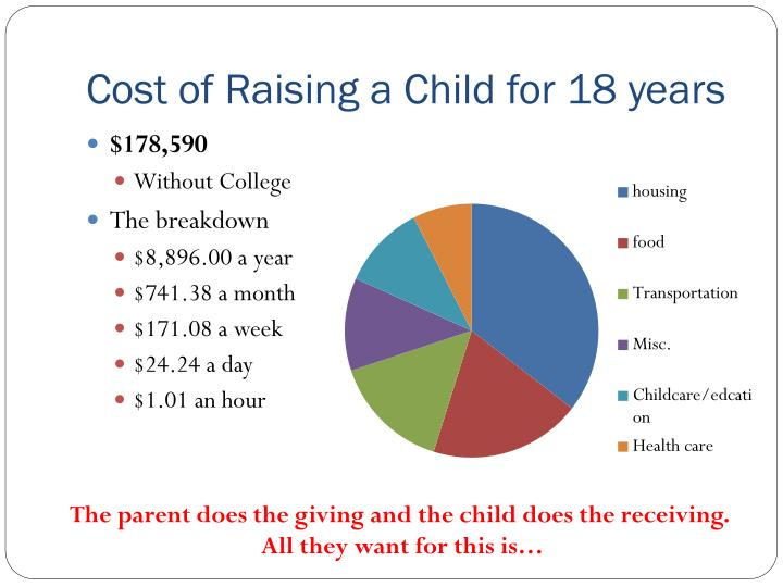 Cost of Raising a Child for 18 years