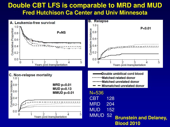 Double CBT LFS is comparable to MRD and MUD