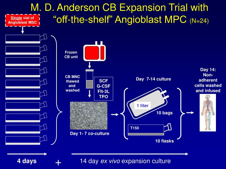 M. D. Anderson CB Expansion Trial with
