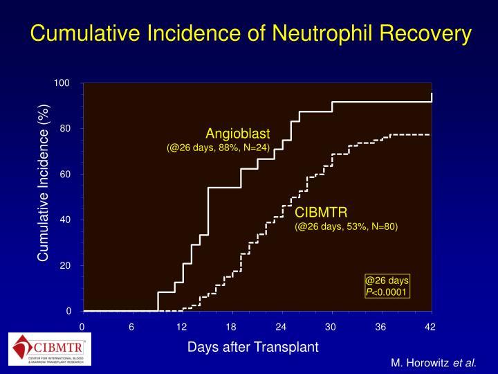 Cumulative Incidence of Neutrophil Recovery