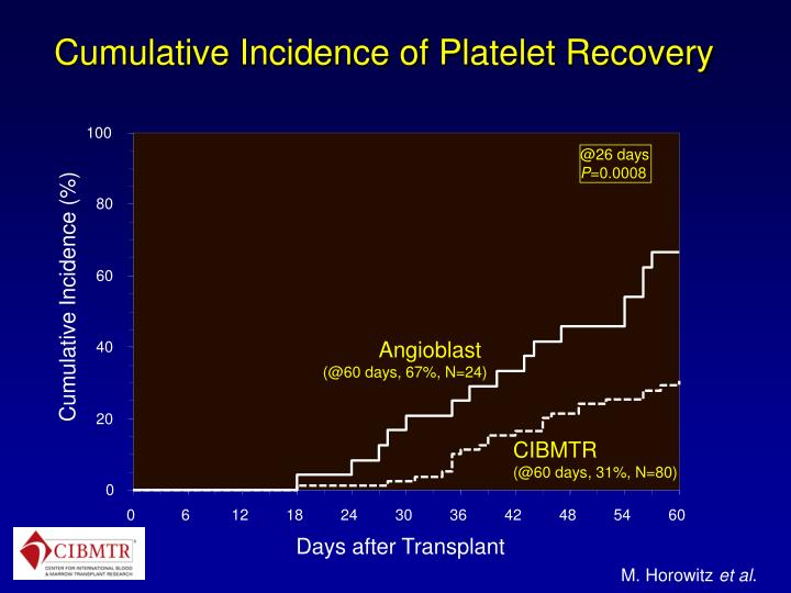 Cumulative Incidence of Platelet Recovery
