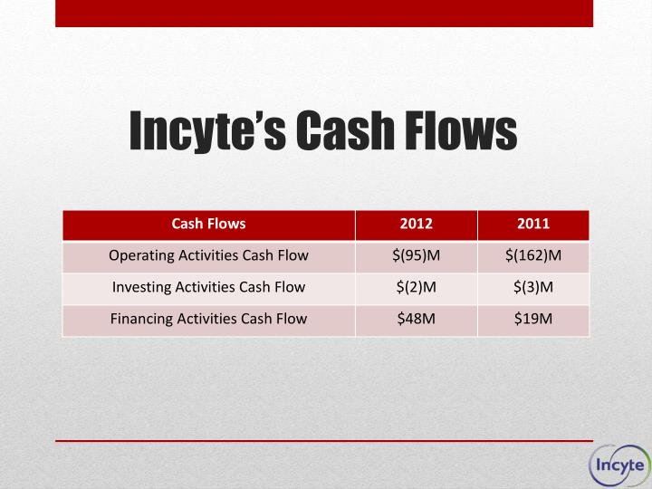 Incyte's