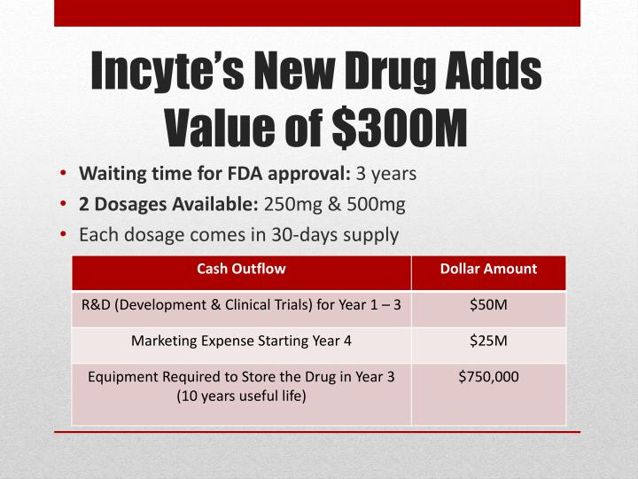 Waiting time for FDA approval: