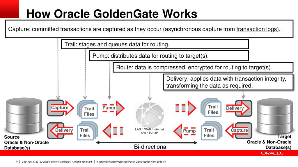 Ppt Deploying Oracle Goldengate With Oracle Multitenant