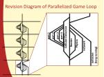 revision diagram of parallelized game loop