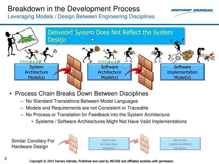 Breakdown in the development process leveraging models design between engineering disciplines