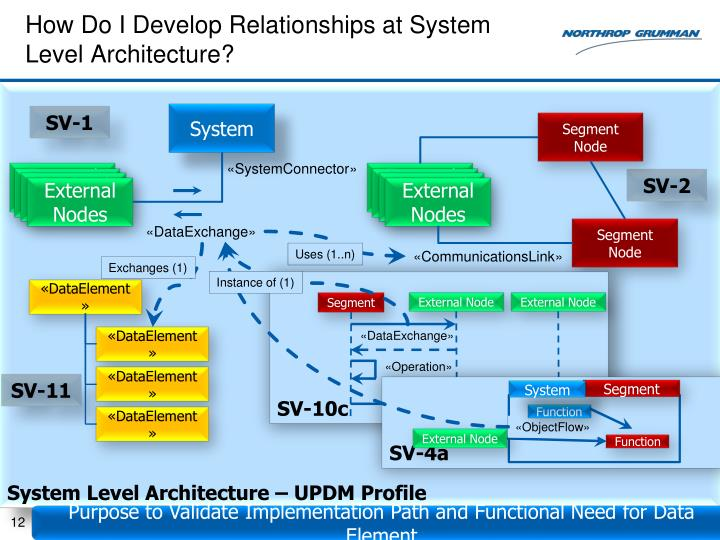 How Do I Develop Relationships at System Level Architecture?