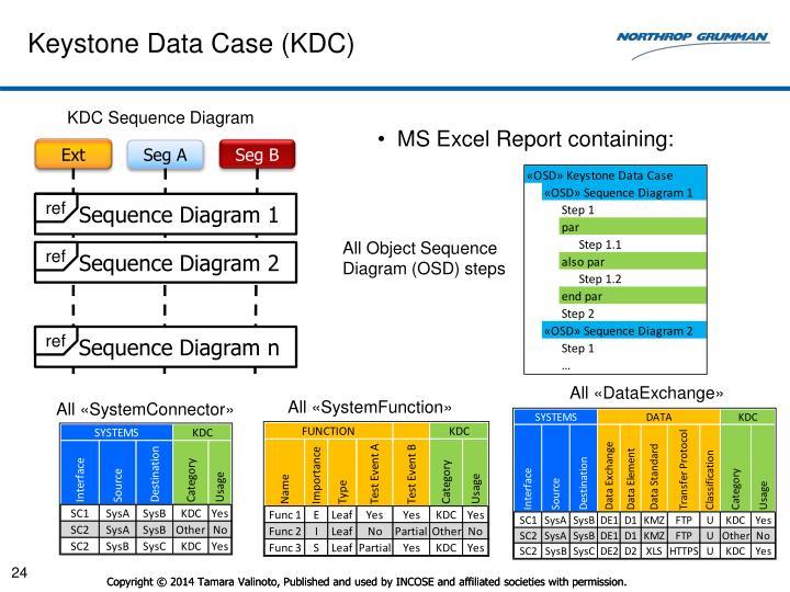 Keystone Data Case (KDC)