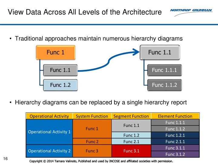 View Data Across All Levels of the Architecture