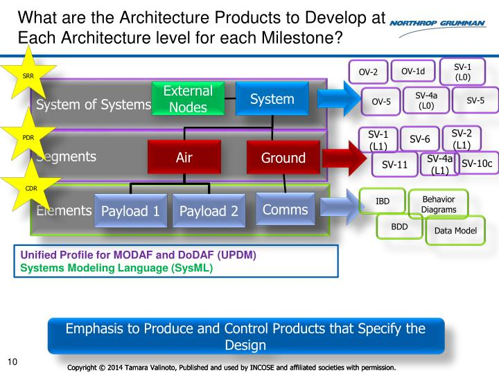 What are the Architecture Products to Develop at Each Architecture level for each Milestone?