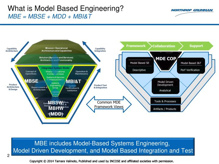 What is model based engineering mbe mbse mdd mbi t