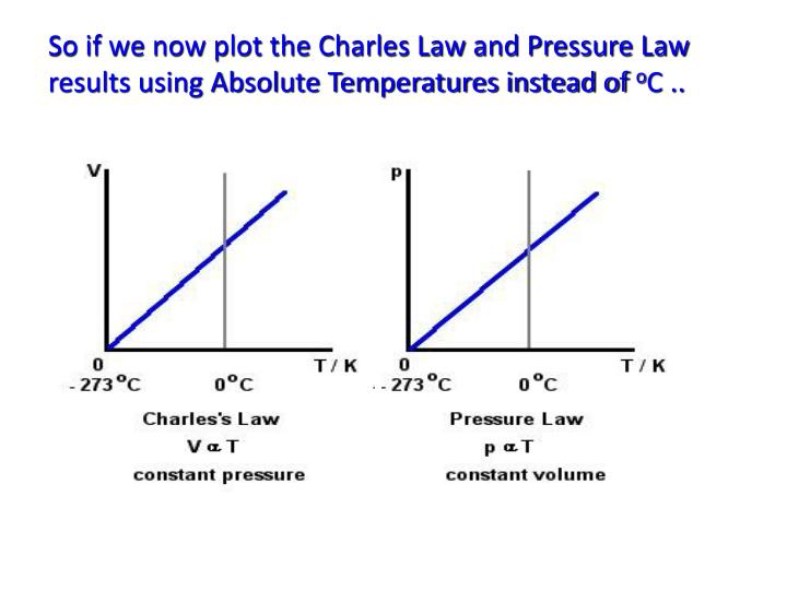 So if we now plot the Charles Law and Pressure Law results using Absolute Temperatures instead of