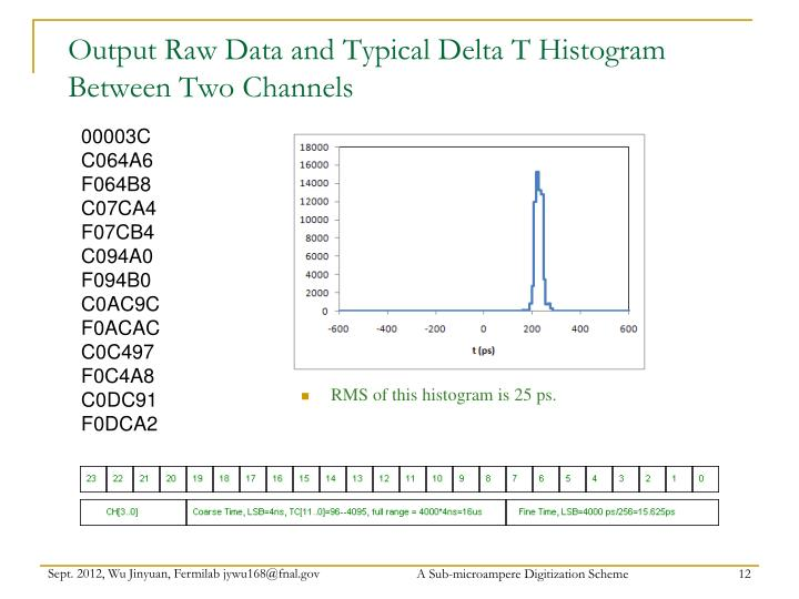 Output Raw Data and Typical Delta T Histogram Between Two Channels