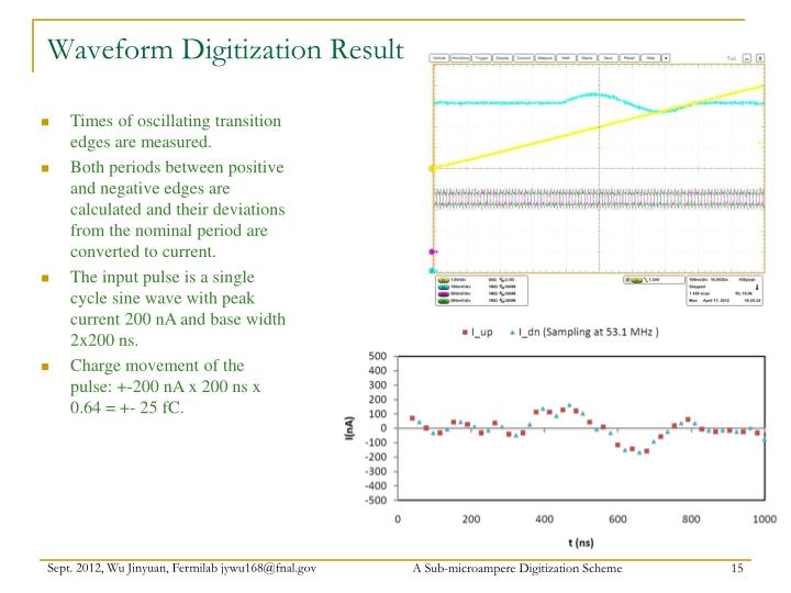 Waveform Digitization Result